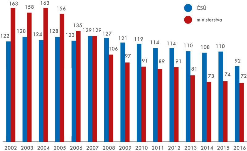 Počty statistických zjišťování ČSÚ aministerstev vletech 2002 až 2016