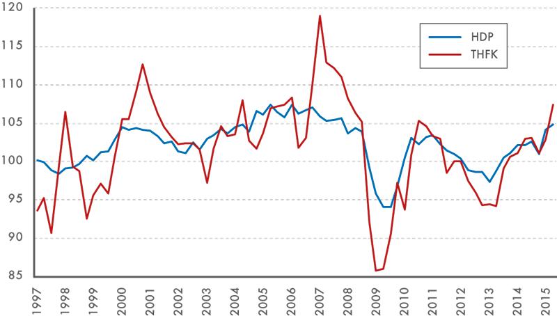 Vývoj HDP aTHFK ve stálých cenách, 1997 až 2015, meziroční indexy