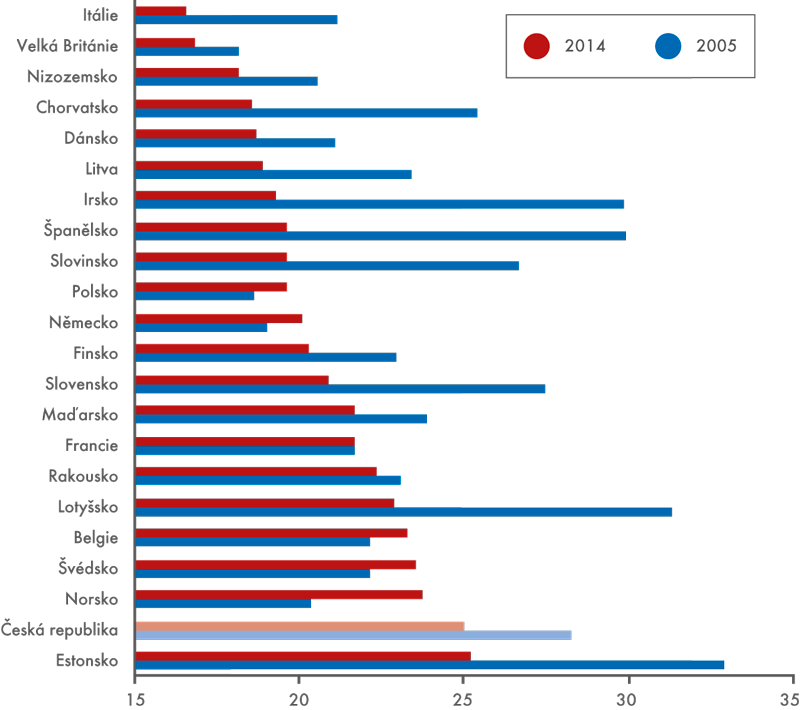 Míra investic, THFK v% HDP vroce 2014 a2015, běžné ceny