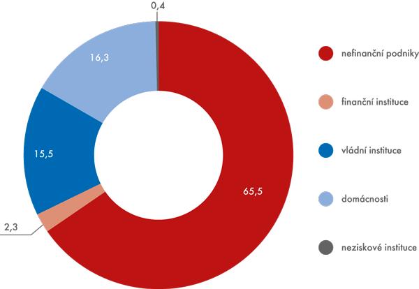 Sektorové členění THFK vroce 2014, běžné ceny (v%)