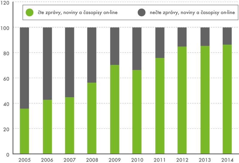 Podíl čtenářů on-line zpráv aperiodik vinternetové populaci starší 16 let (v%)