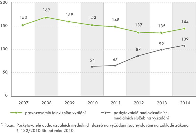Vývoj počtu provozovatelů televizního vysílání aposkytovatelů aud. mediálních služeb na vyžádání