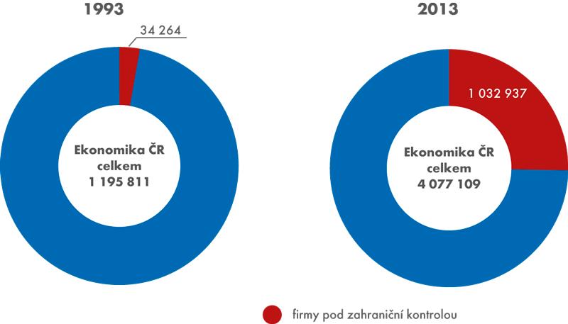 Graf 2: Váha firem pod zahraniční kontrolou na hrubé přidané hodnotě ekonomiky ČR vletech 1993 a2013 (vmil. Kč)