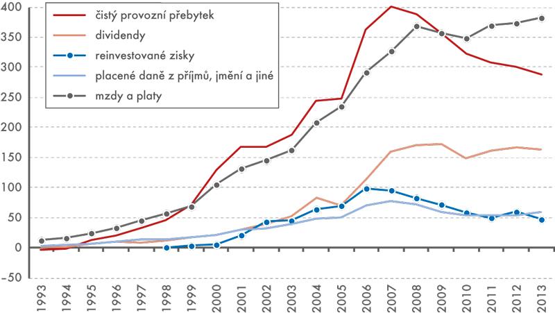 Graf 3: Vývoj vybraných charakteristik firem pod zahraniční kontrolou vČR, 1993 až 2013 (vmld.Kč)