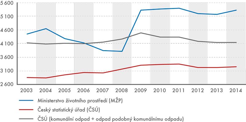 Produkce komunálního odpadu vČeské republice, 2003 až 2014 (vtis. tun)