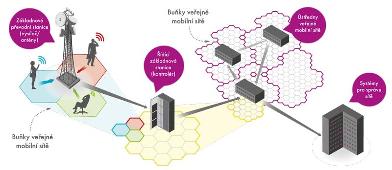 Modelový příklad struktury afungování mobilní sítě jednoho operátora