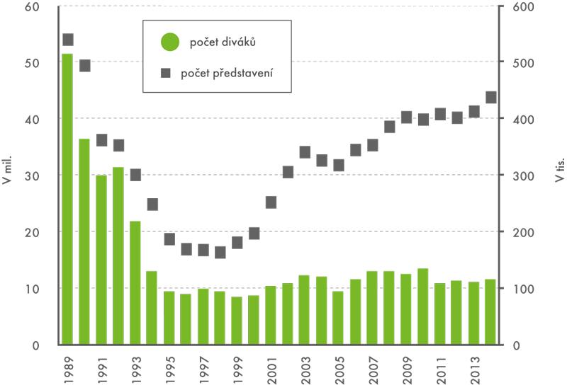 Vývoj počtu filmových návštěvníků apředstavení, 1989 až 2014