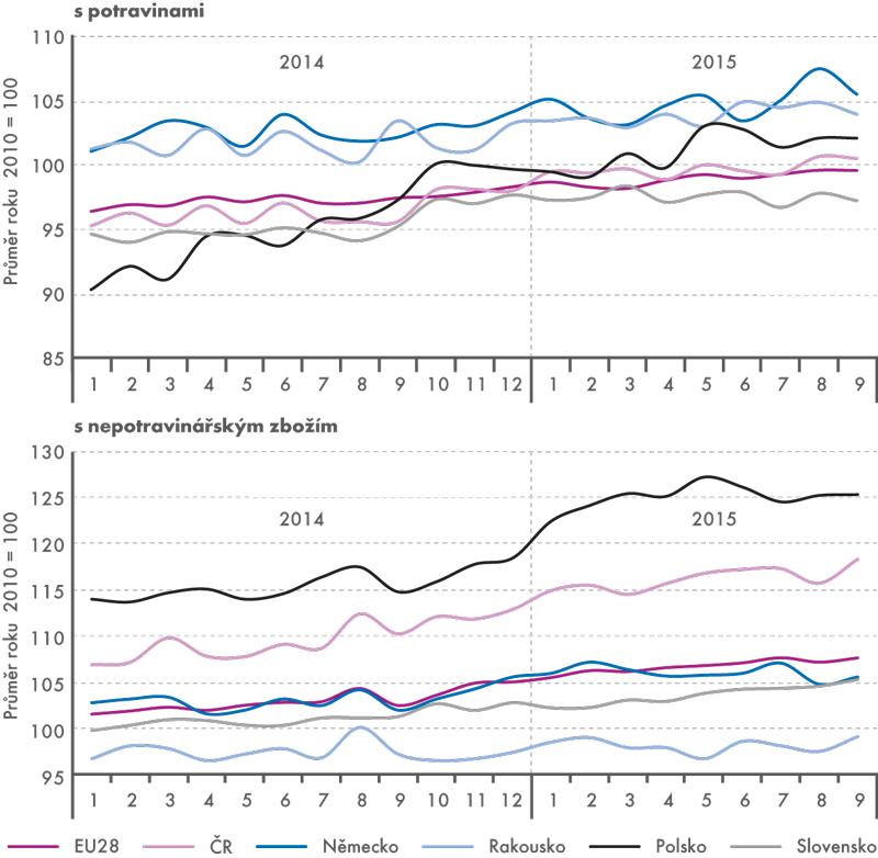 Tržby vmaloobchodě (stálé ceny, sezónně očištěno, v%)