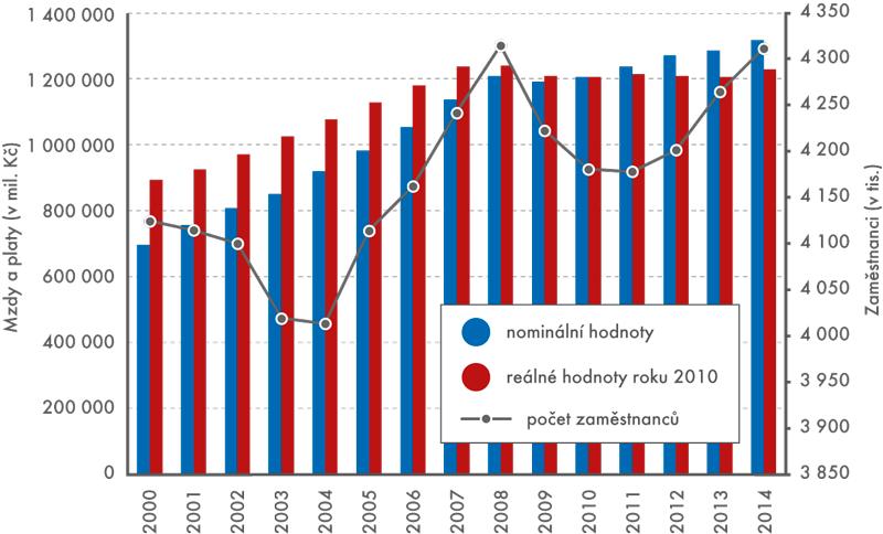 Počty zaměstnanců areálné mzdy aplaty vČR, 2000 až 2014 (2010 = 100)