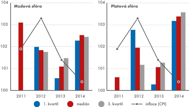 Indexy růstu mezd, platů ainflace, 2011 až 2014 (v%)