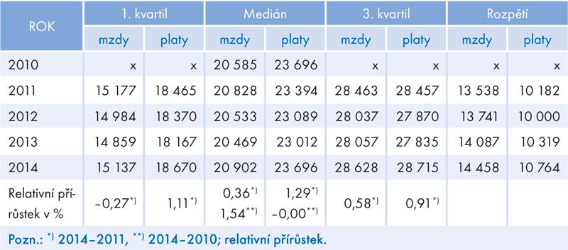 Vývoj reálných mezd aplatů, 2010 až 2014 (2010 = 100, vKč/měsíc)