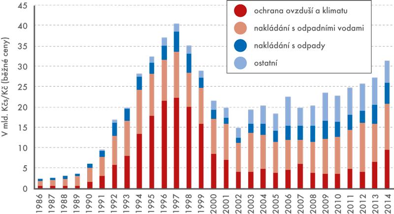 Investice na ochranu životního prostředí, 1986 až 2014