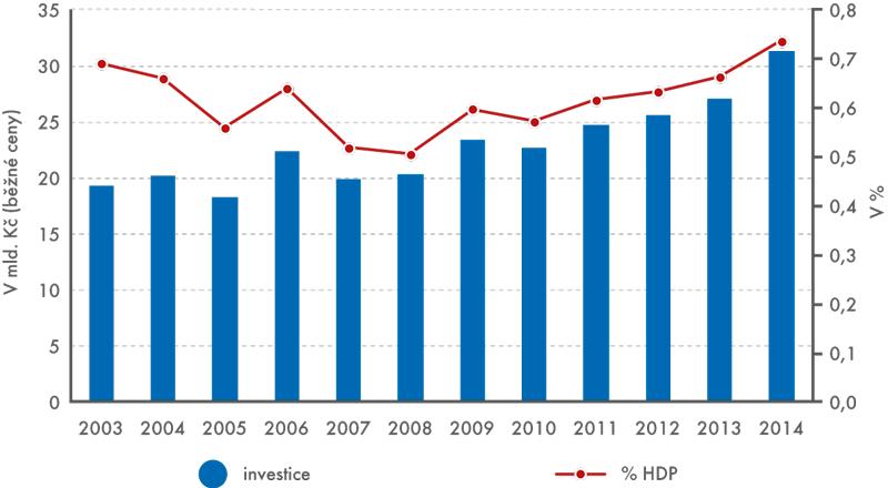 Investice na ochranu životního prostředí ajejich podíl na HDP, 2003 až 2014