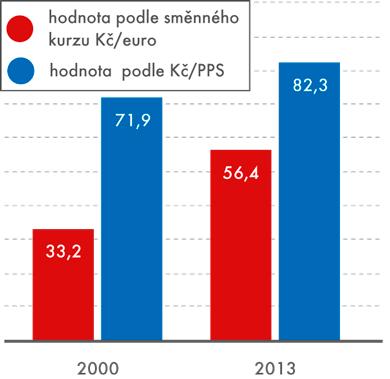 HDP na obyv. vČR, v% (EU = 100%)