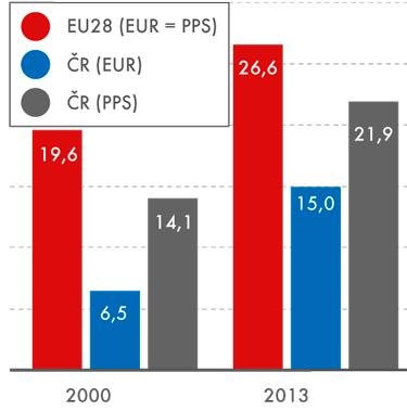 HDP na obyvatele, 2000, 2013 (vtis.)