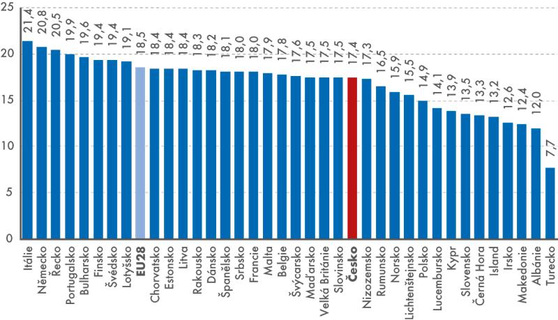 Podíl populace ve věku 65 avíce let na celkovém obyvatelstvu, rok 2014 (v%)