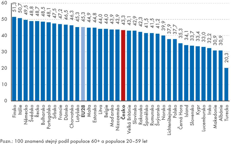 Index ekonomické závislosti – ustarší populace – 2. varianta (populace 60+ kpopulaci 20–59 let), rok 2014