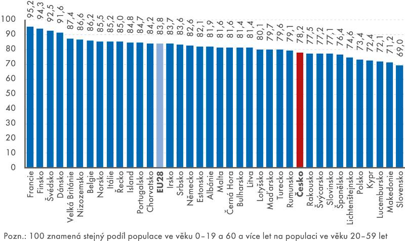 Index ekonomické závislosti, 2. varianta (Populace 0–19 a 60 a více let na populaci ve věku 20–59 let), rok 2014