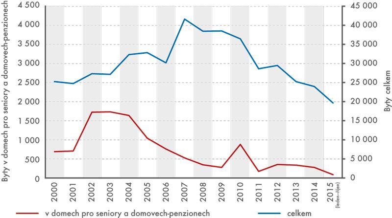 Počty dokončených bytů vdomech pro seniory adomovech-penzionech vČR, leden 2000 až říjen 2015