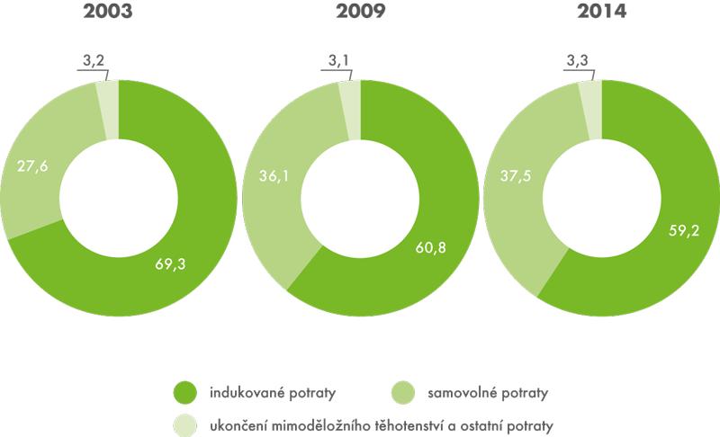 Struktura potratů podle druhu vletech 2003–2014 (v%)