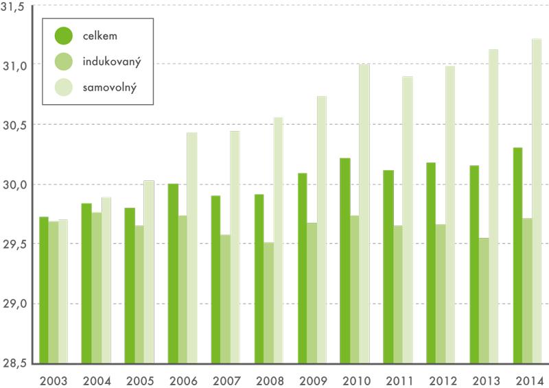 Průměrný věk ženy při potratu vletech 2003–2014