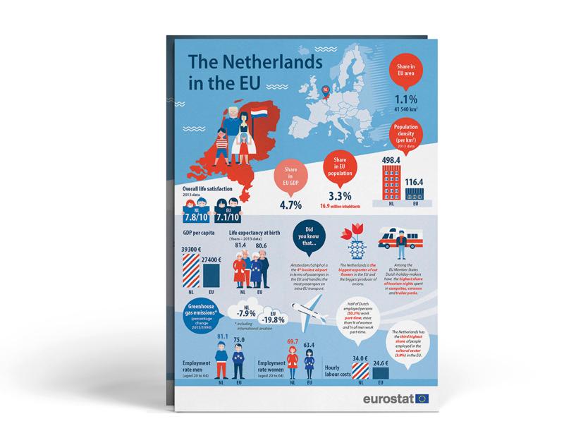 Nizozemsko sdaty za Evropskou unii