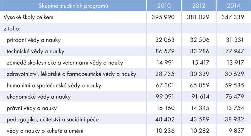 Studenti veřejných asoukromých vysokých škol vČR, 2010–2014