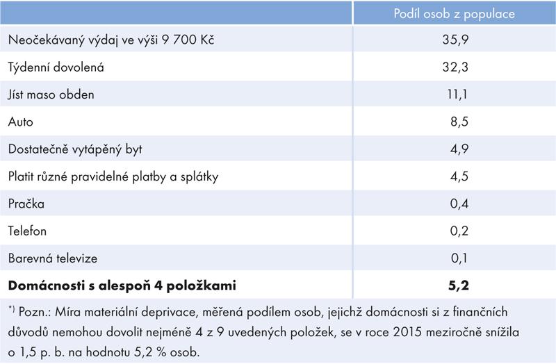 Míra materiální deprivace*) vČeské republice vroce 2015 (v%)