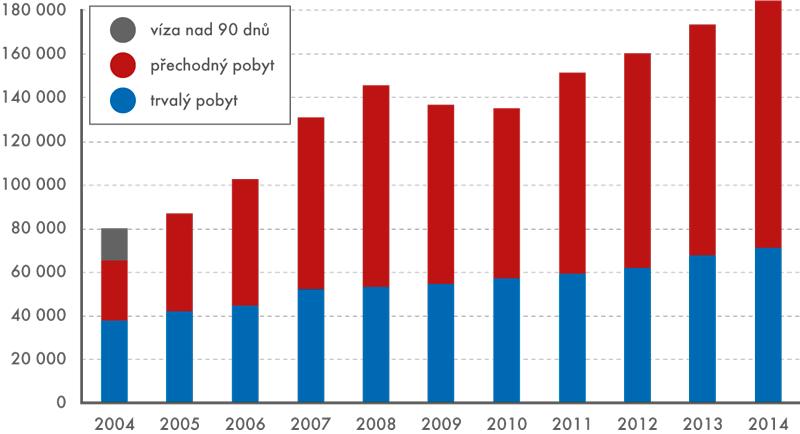 Vývoj počtu cizinců ze zemí EU