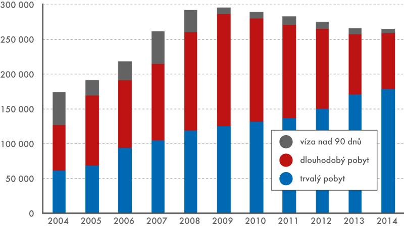 Vývoj počtu cizinců ze třetích zemí