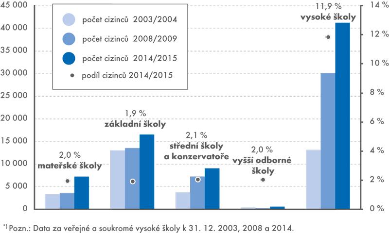 Počty cizinců vzdělávajících se na českých školách ve školních letech 2003/2004, 2008/2009 a 2014/2015, podíly cizinců*) na celkovém počtu dětí, žáků a studentů (2014/2015)
