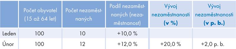 Nezaměstnanost (ukázka použití procent aprocentních bodů)