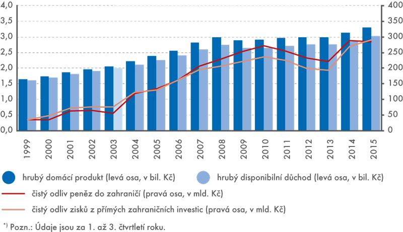 Hrubý domácí produkt ahrubý disponibilní důchod vČR (vběžných cenách)
