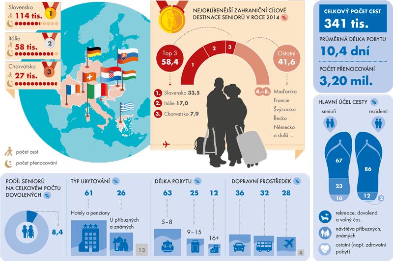 Zahraniční dovolené seniorů v roce 2014