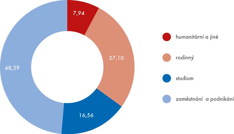 Cizinci z třetích zemí podle účelu pobytu v ČR v roce 2014 celkem (v %)