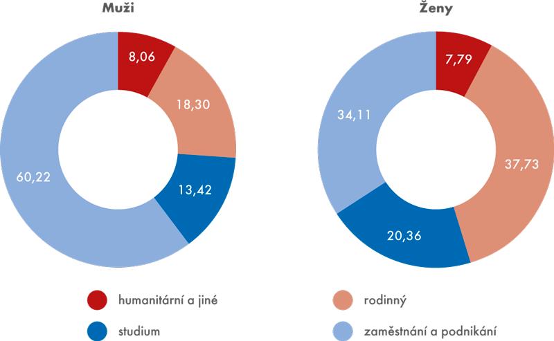 Hlavní důvody účelu přechodného pobytu v ČR u mužů a žen v roce 2014 (v %)