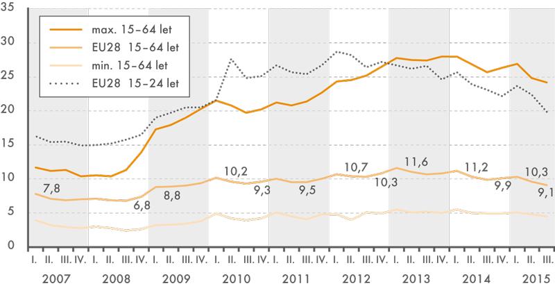 Vývoj míry nezaměstnanosti osob ve věku 15–64 let a15-24 let vEU28, 1. čtvrtletí 2007 až 3. čtvrtletí 2015 (v%)