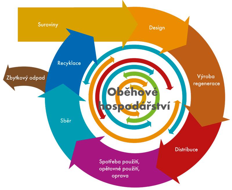 Model oběhového hospodářství