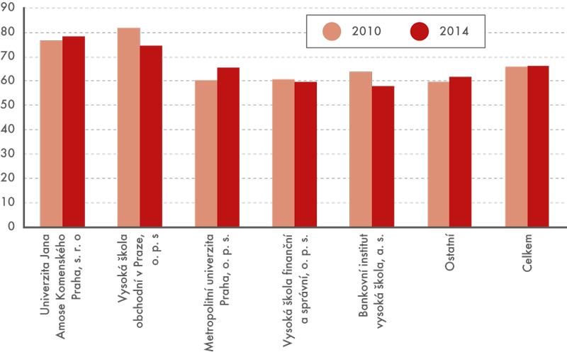 Podíl žen mezi absolventy vybraných soukromých vysokých škol vletech 2010 a2014 (v%)