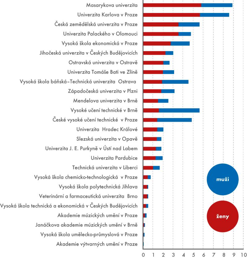 Počet absolventů veřejných vysokých škol podle pohlaví, 2014, (vtis.)
