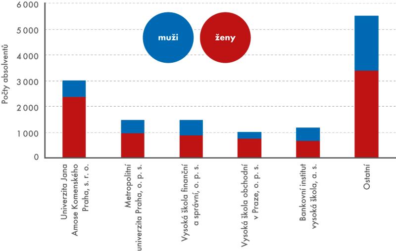 Absolventi soukromých vysokých škol podle pohlaví, 2014