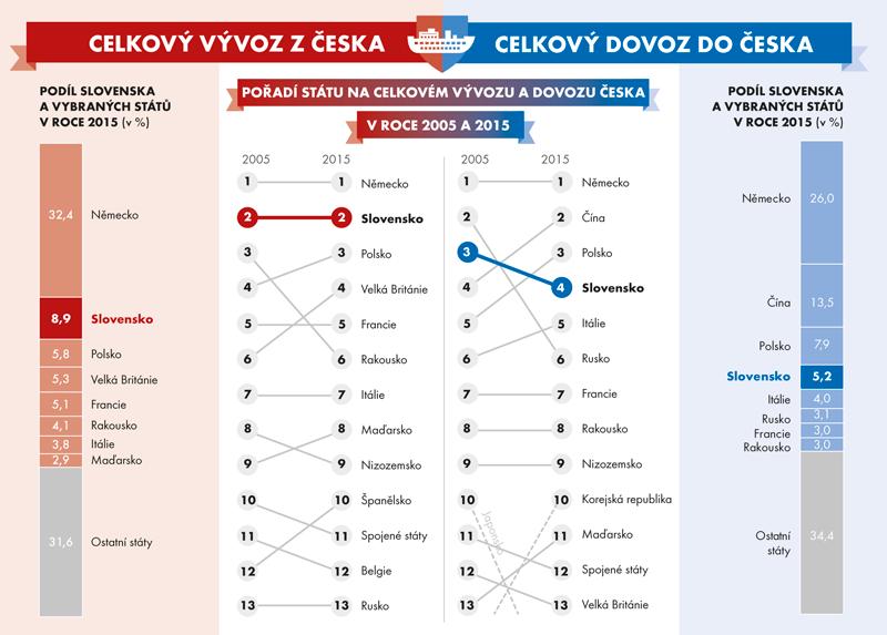 Význam Slovenska vzahraničním obchodu České republiky, porovnání sostatními státy vletech 2005 a2014