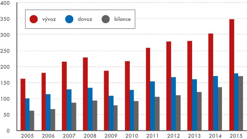 Zahraniční obchod České republiky se Slovenskem vpřeshraničním pojetí, 2005–2015 (vmld. Kč)