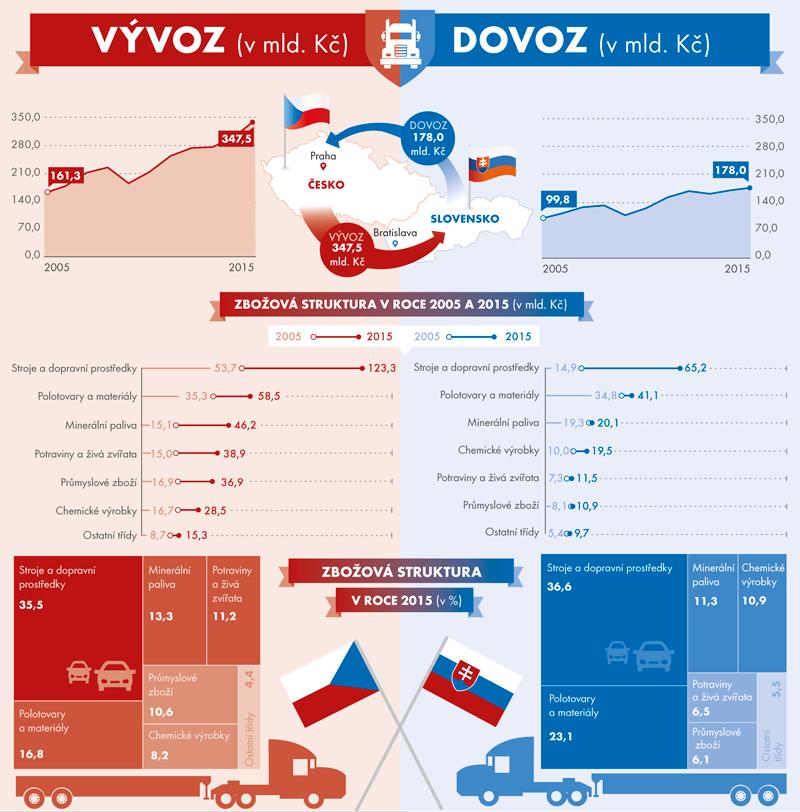 Zahraniční obchod České republiky se Slovenskem vpřeshraničním pojetí, 2005–2015