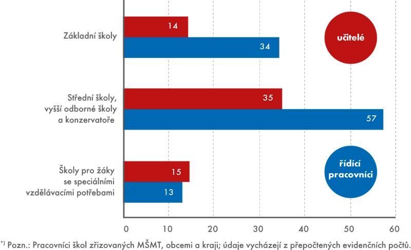 Podíl mužů na celkovém počtu učitelů ařídících pracovníků*) základních astředních škol, 2014 (v%)