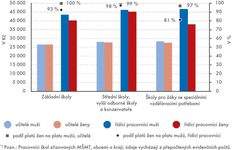 Průměrné platy učitelů ařídících pracovníků*) základních astředních škol – muži aženy, 2014