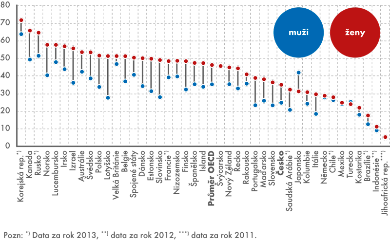 Podíl 25–34letých sterciárním vzděláním, 2014 (v%)