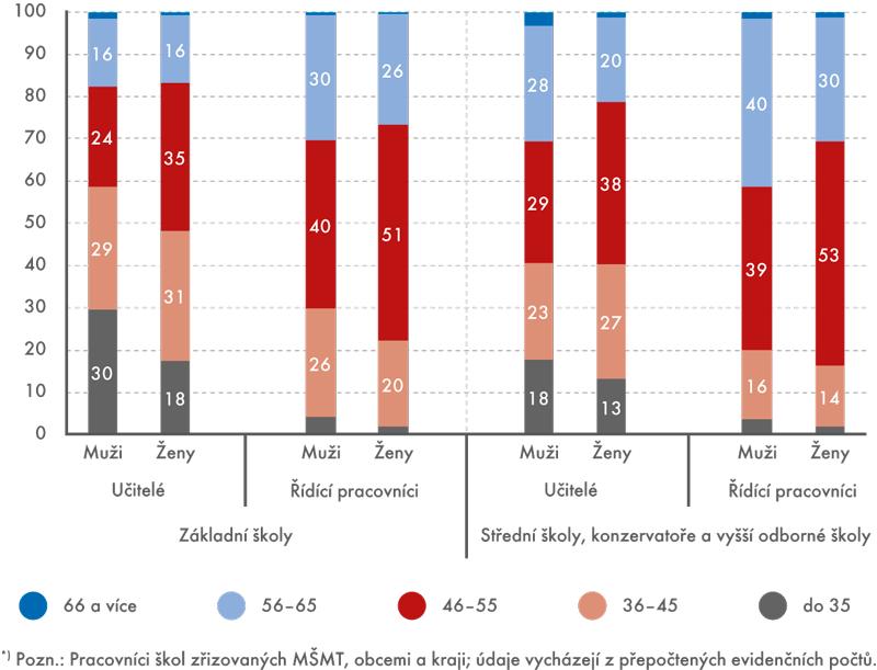 Věková struktura učitelů ařídících pracovníků*) základních astředních škol – muži, ženy, 2014 (v%)