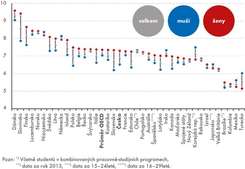 Předpokládaný početlet strávených ve vzdělávání ve věku 15–29let, 2014