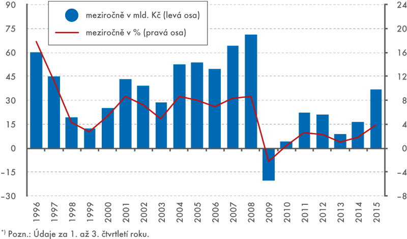Objem mezd aplatů vyplacených vČR, 1996–2015*), nominálně